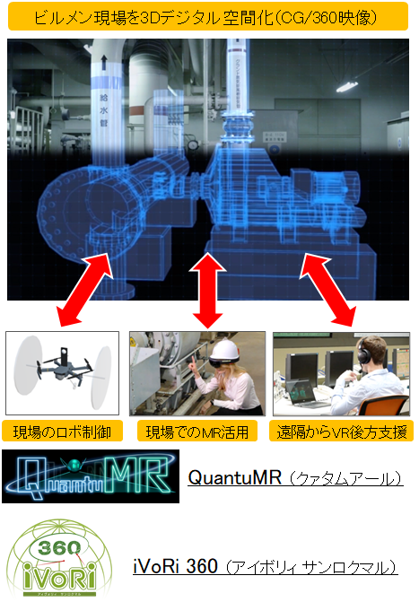ビルメンテナンス現場の3Dデジタル空間化